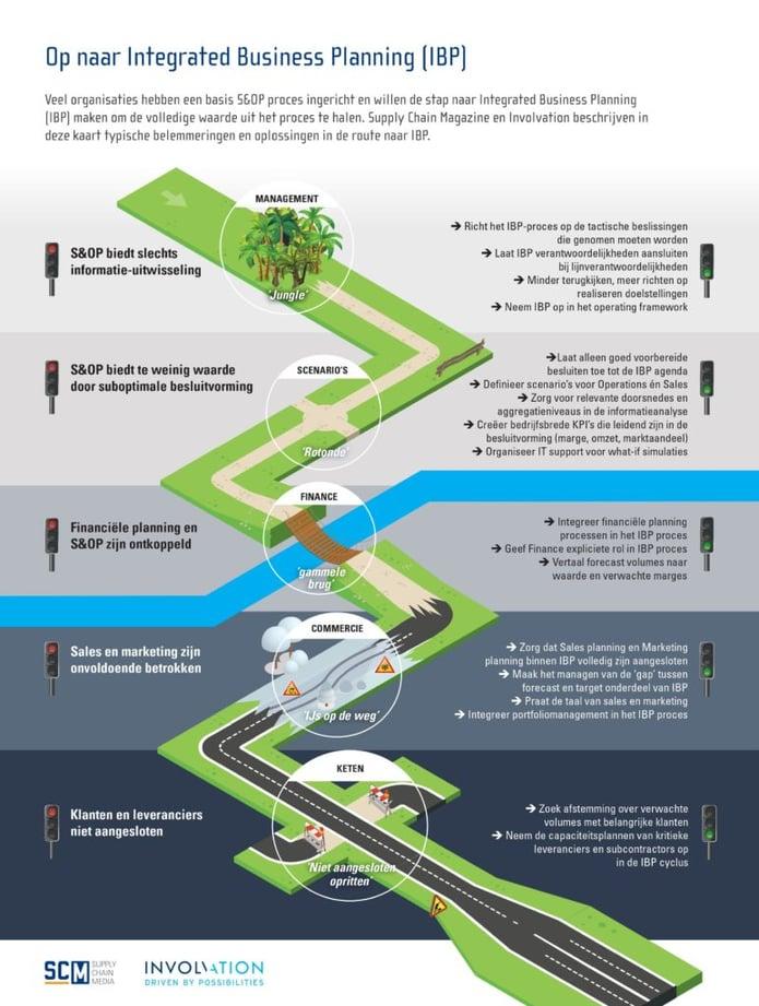 IBP roadmap