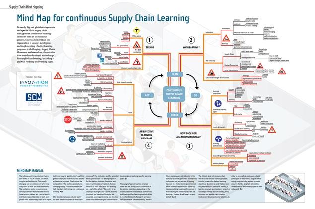 Mindmap Learning Spread EN