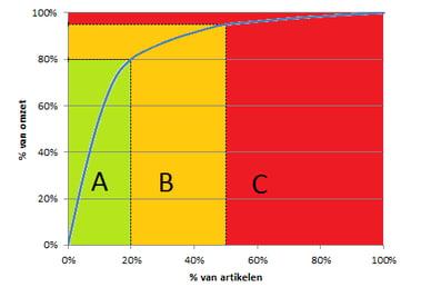 ABC classificatie