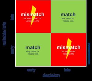 Planning mismatch