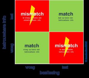 Planningsmismatch