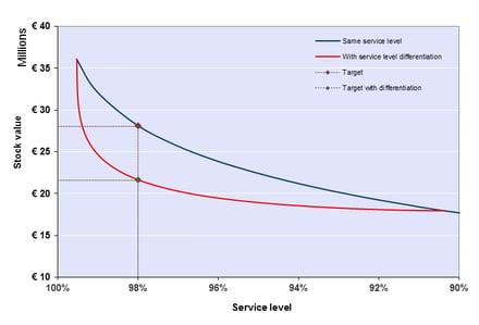 service level curve