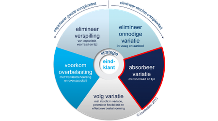 De Schijf van Vijf: absorbeer variatie met voorraad en tijd
