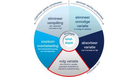 De Schijf van Vijf: volg voorspelbare variatie met effectieve besluitvorming
