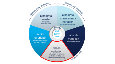 The Wheel of Five: Manage predictable variation with effective decision-making