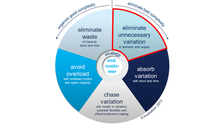 The Wheel of Five: Eliminate unnecessary variation in supply and demand