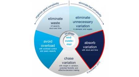 The Wheel of Five: Absorb variation with stock and time